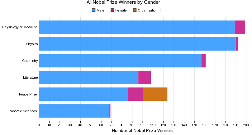 The Nobel Prize Gender Gap